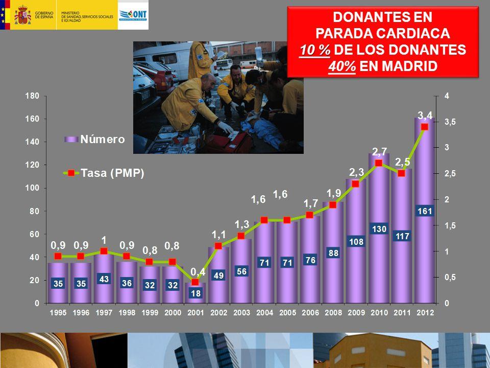 DONANTES EN PARADA CARDIACA 10 % DE LOS DONANTES 40% EN MADRID