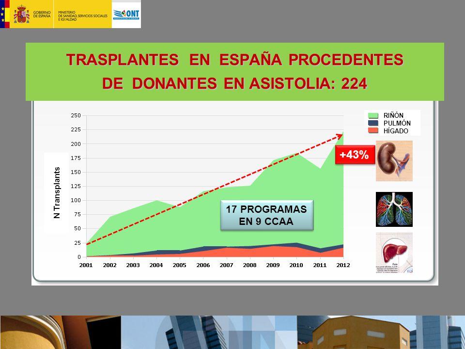 TRASPLANTES EN ESPAÑA PROCEDENTES DE DONANTES EN ASISTOLIA: 224