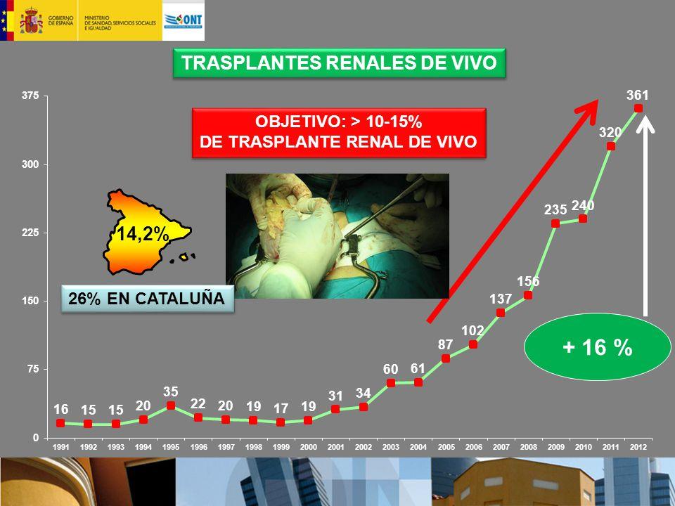 TRASPLANTES RENALES DE VIVO DE TRASPLANTE RENAL DE VIVO