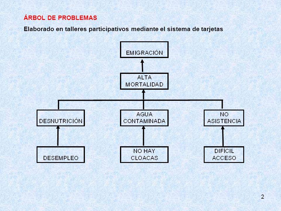 ÁRBOL DE PROBLEMAS Elaborado en talleres participativos mediante el sistema de tarjetas