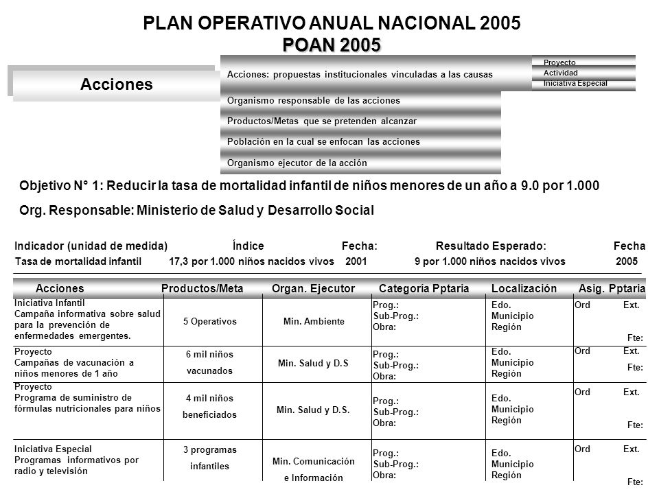 PLAN OPERATIVO ANUAL NACIONAL 2005 POAN 2005