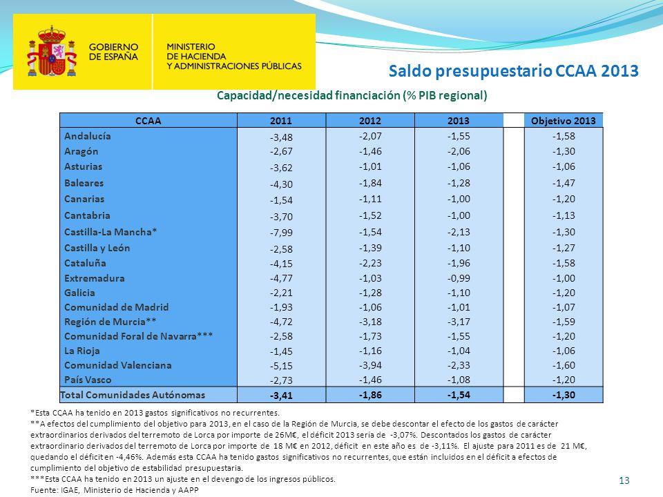 Capacidad/necesidad financiación (% PIB regional)