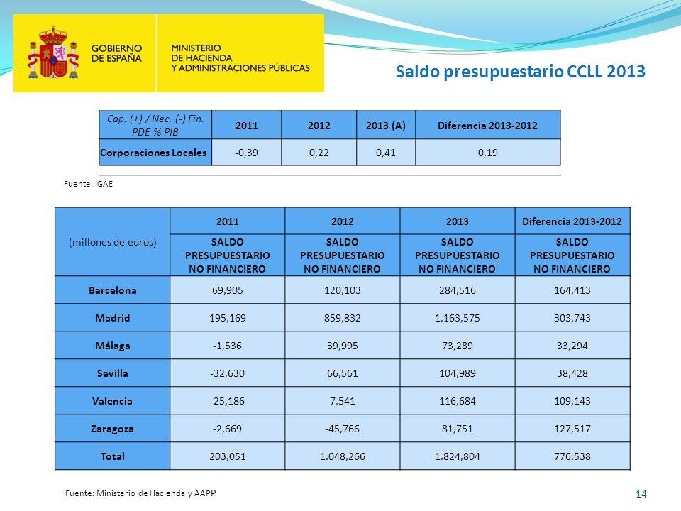 Saldo presupuestario CCLL 2013
