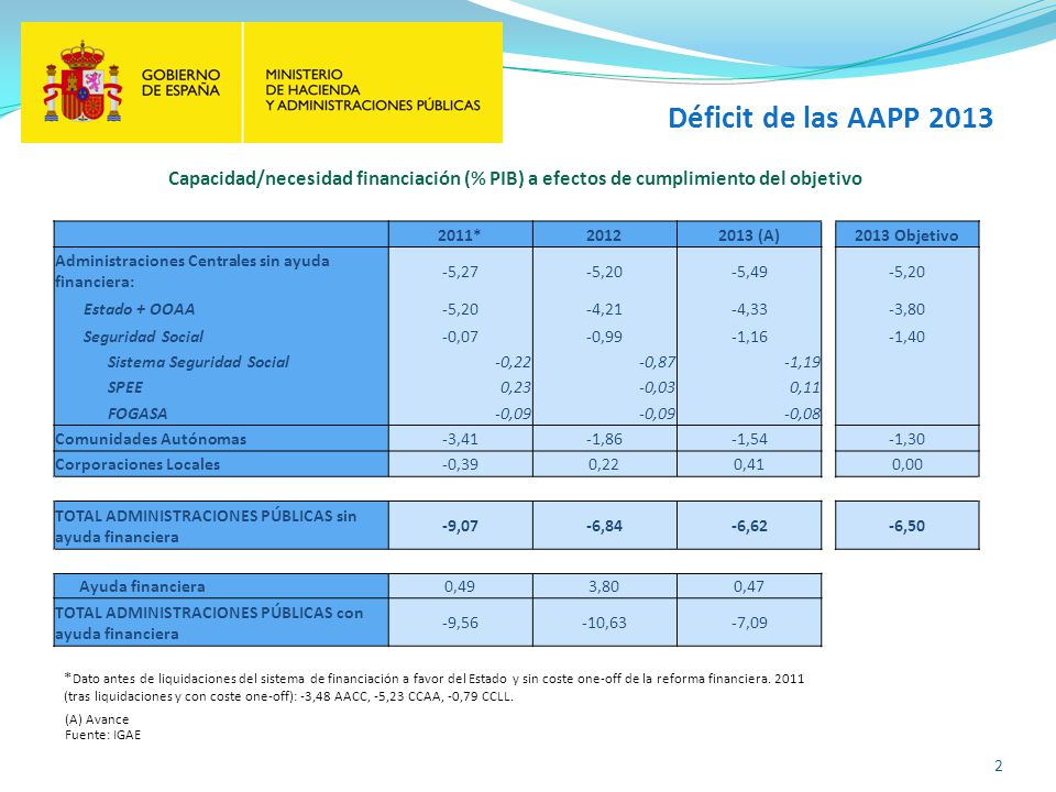 Déficit de las AAPP 2013 Capacidad/necesidad financiación (% PIB) a efectos de cumplimiento del objetivo.