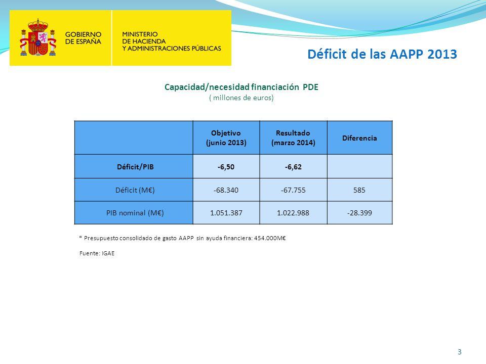 Capacidad/necesidad financiación PDE