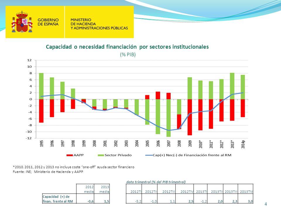 Capacidad o necesidad financiación por sectores institucionales