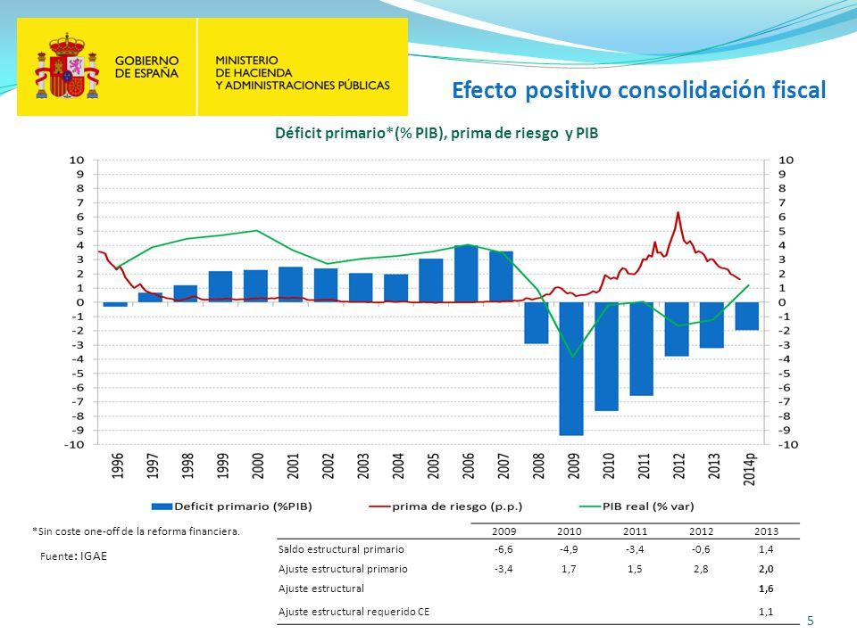 Déficit primario*(% PIB), prima de riesgo y PIB