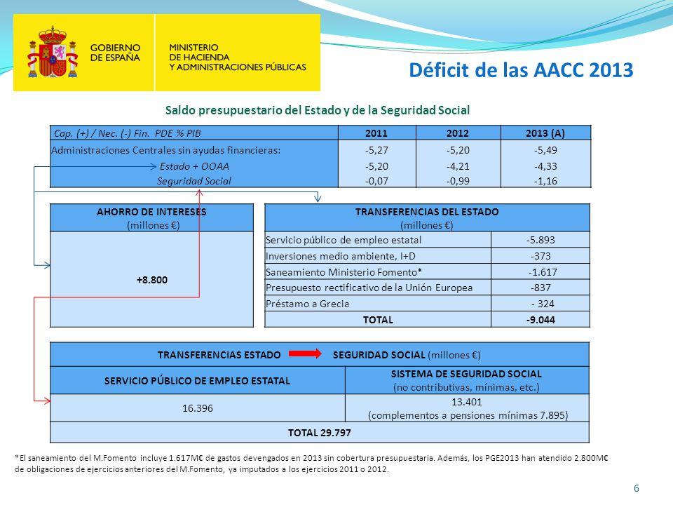Déficit de las AACC 2013 Saldo presupuestario del Estado y de la Seguridad Social. Cap. (+) / Nec. (-) Fin. PDE % PIB.