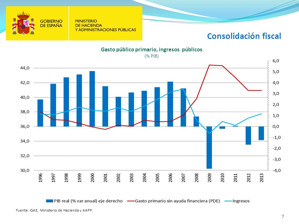 Gasto público primario, ingresos públicos