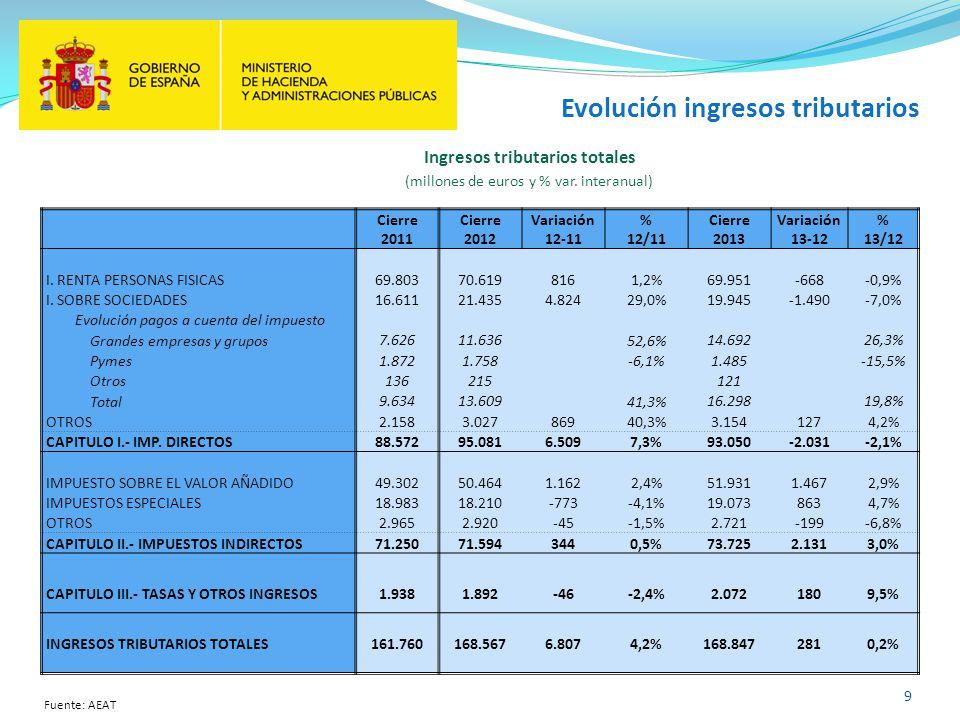 Evolución ingresos tributarios