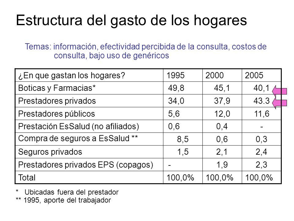 Estructura del gasto de los hogares