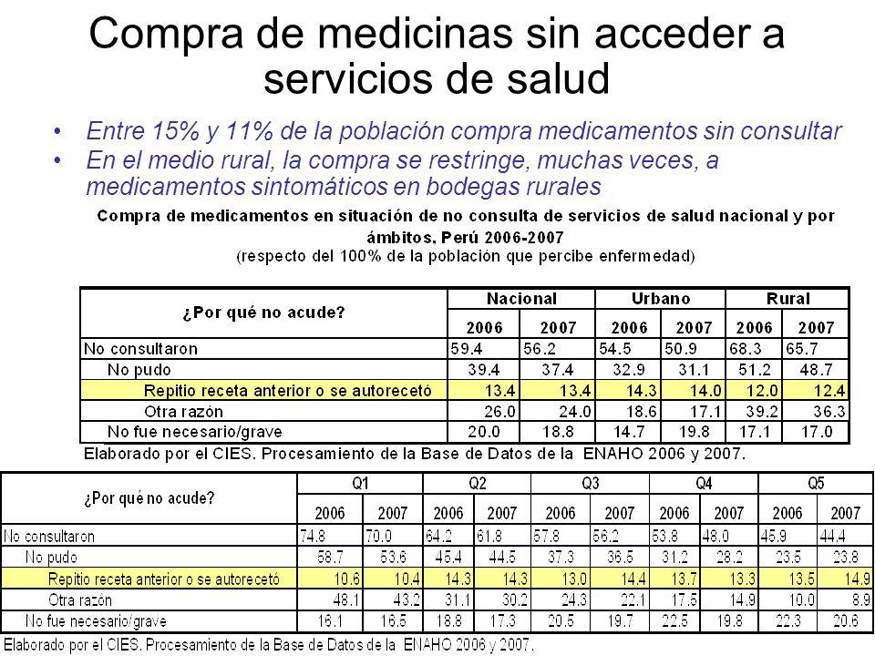 Compra de medicinas sin acceder a servicios de salud