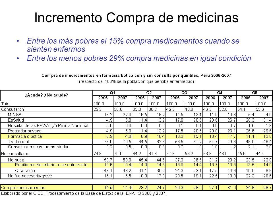 Incremento Compra de medicinas