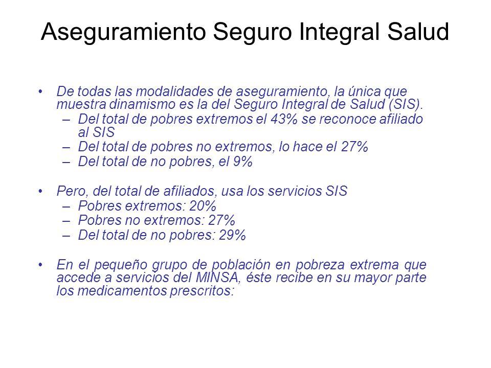 Aseguramiento Seguro Integral Salud