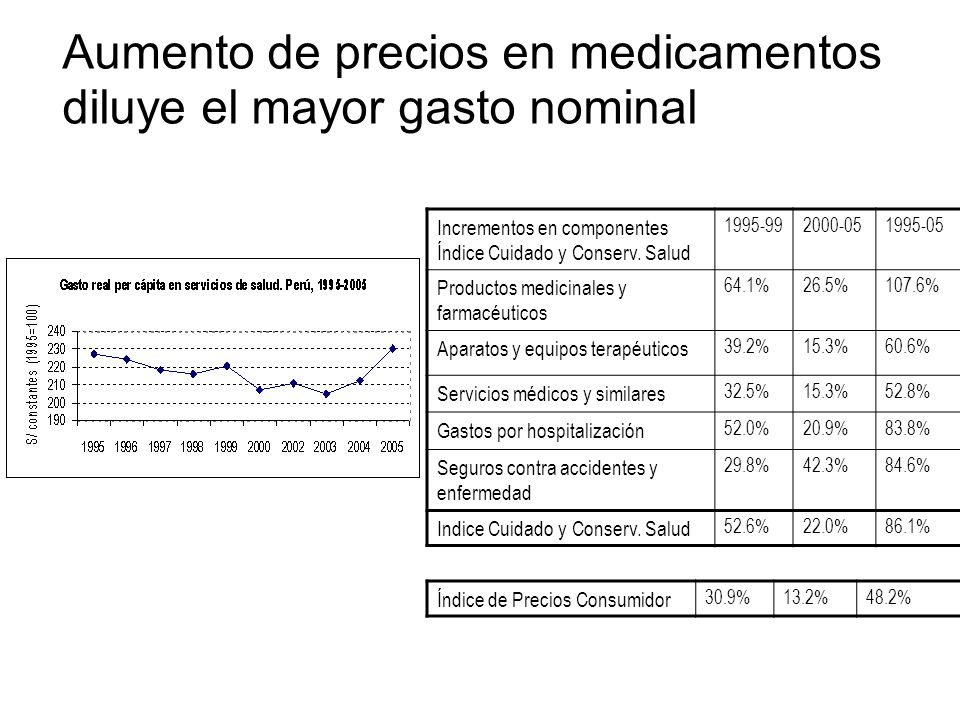 Aumento de precios en medicamentos diluye el mayor gasto nominal