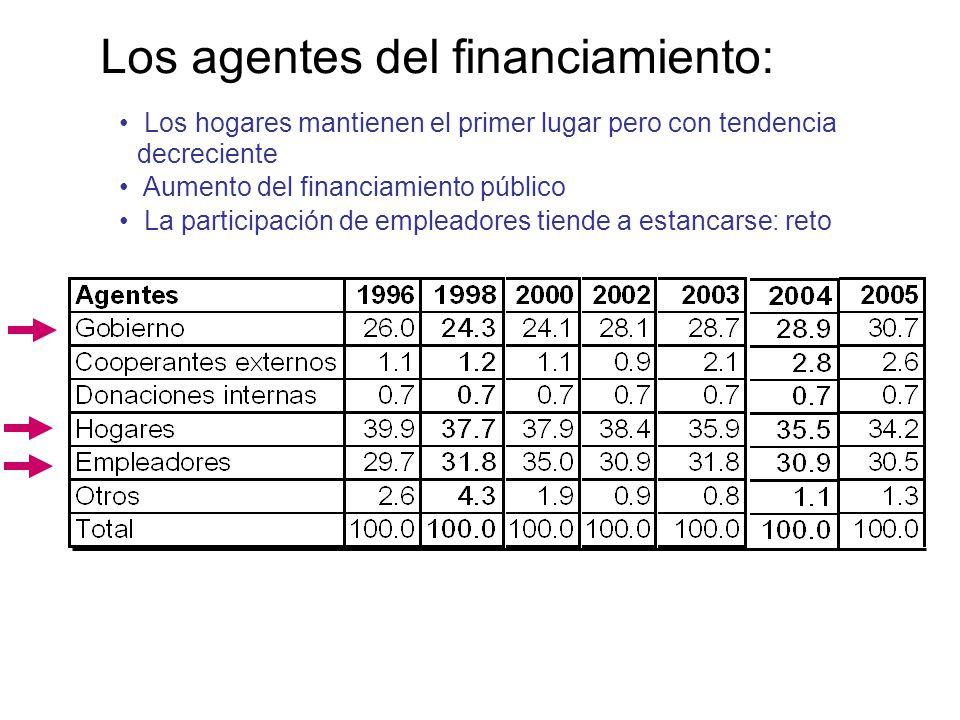 Los agentes del financiamiento: