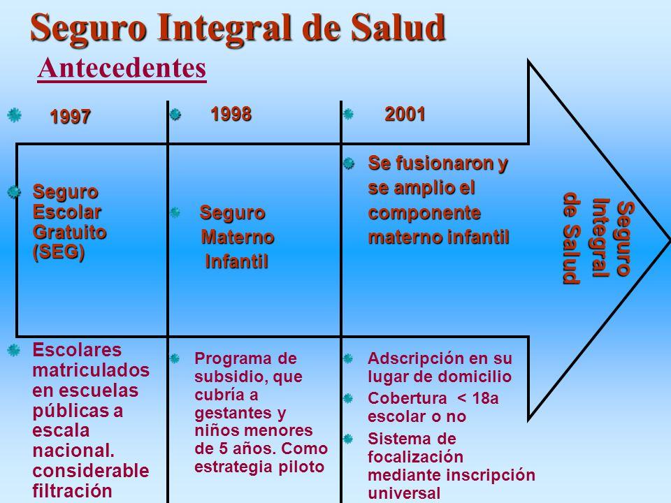 Seguro Integral de Salud Antecedentes