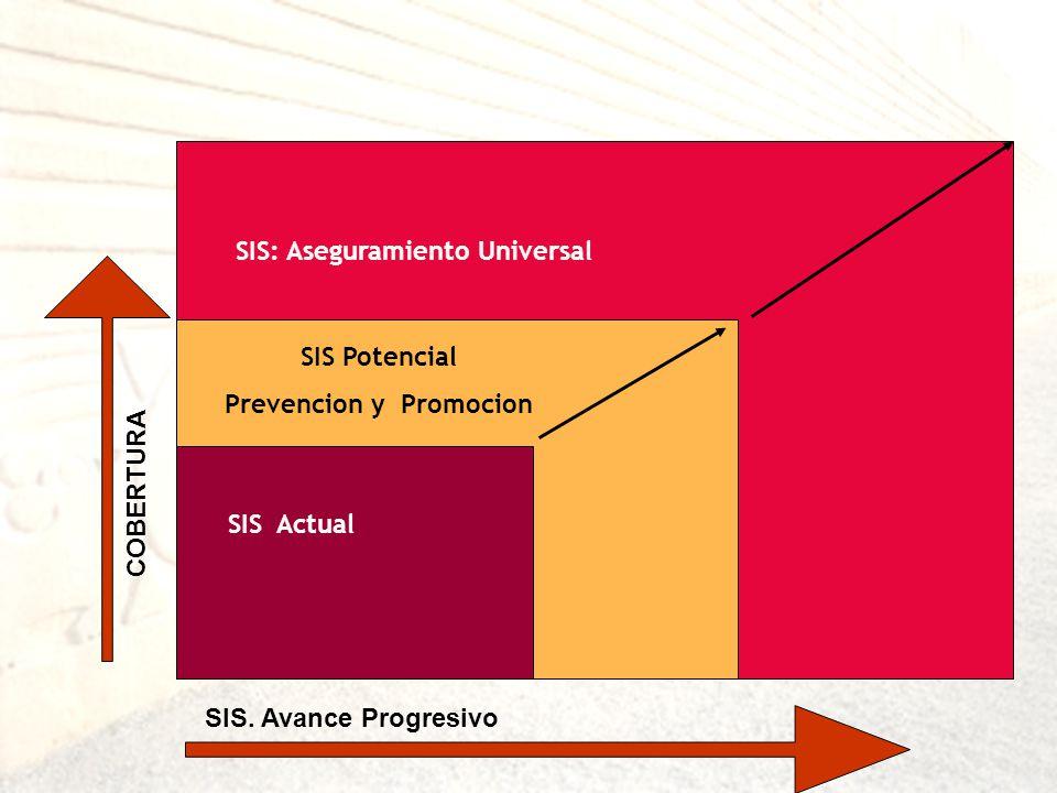 SIS: Aseguramiento Universal Prevencion y Promocion