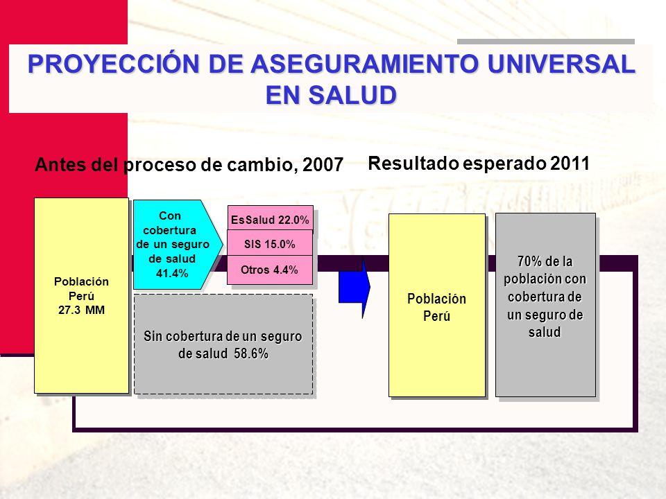 PROYECCIÓN DE ASEGURAMIENTO UNIVERSAL EN SALUD