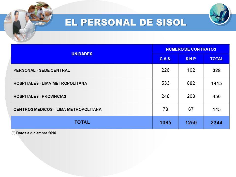 EL PERSONAL DE SISOL UNIDADES. NUMERO DE CONTRATOS. C.A.S. S.N.P. TOTAL. PERSONAL - SEDE CENTRAL.