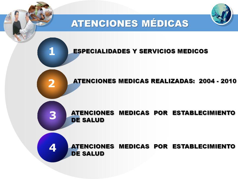 1 2 3 4 ATENCIONES MÉDICAS ESPECIALIDADES Y SERVICIOS MEDICOS
