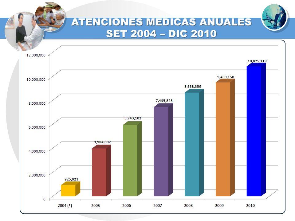 ATENCIONES MEDICAS ANUALES