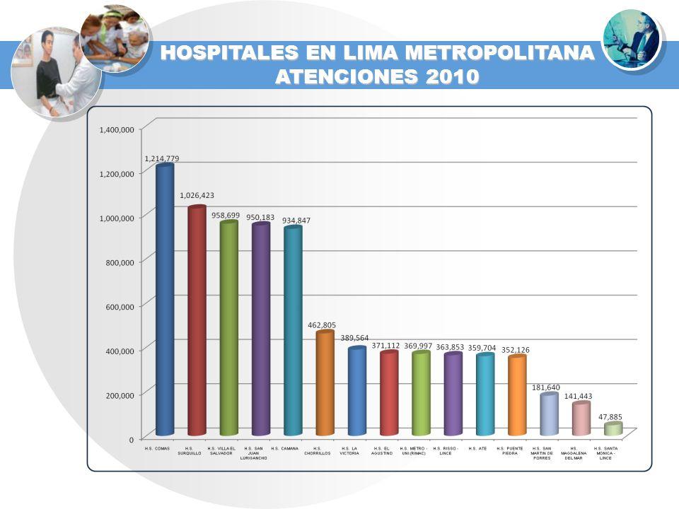 HOSPITALES EN LIMA METROPOLITANA