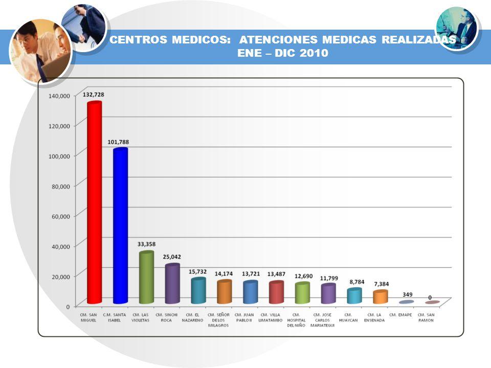 CENTROS MEDICOS: ATENCIONES MEDICAS REALIZADAS
