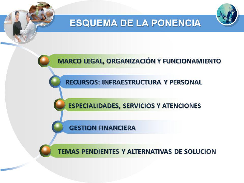 ESQUEMA DE LA PONENCIA MARCO LEGAL, ORGANIZACIÓN Y FUNCIONAMIENTO