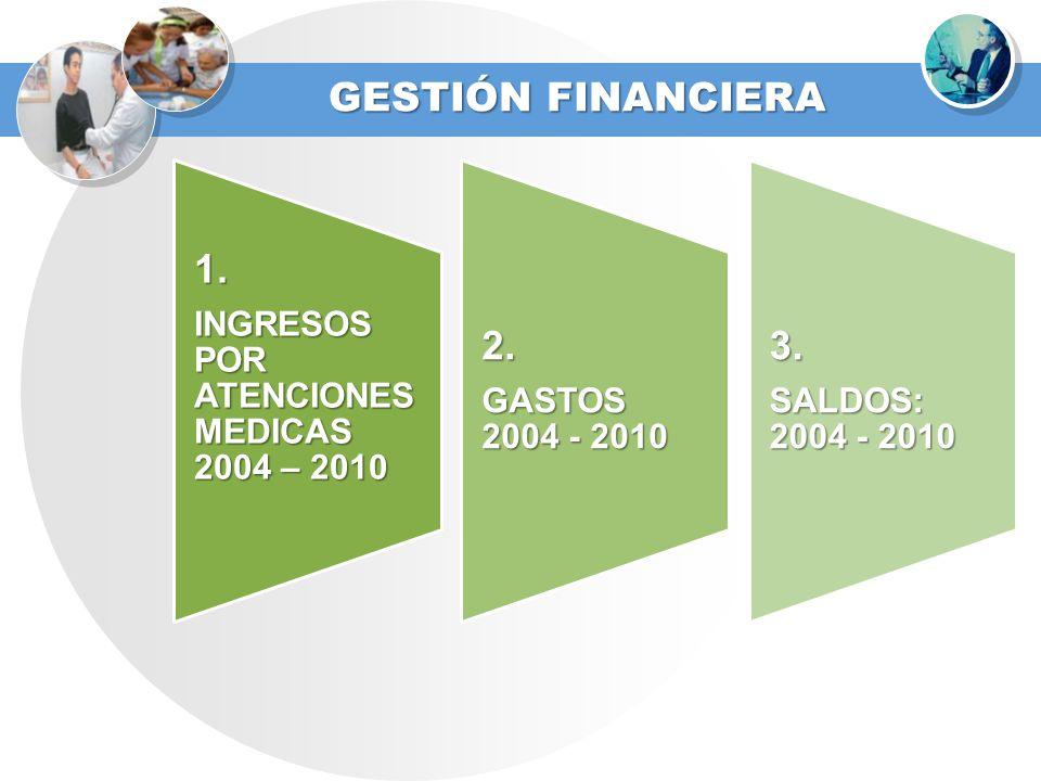 GESTIÓN FINANCIERA 1. INGRESOS POR ATENCIONES MEDICAS 2004 – 2010.