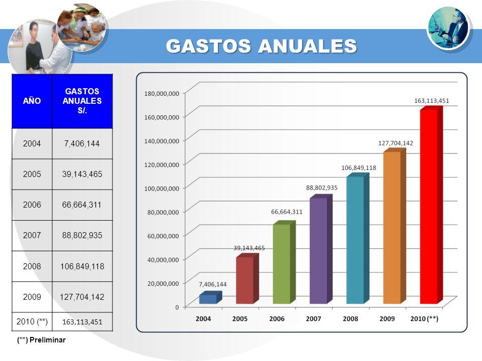 GASTOS ANUALES AÑO GASTOS ANUALES S/. 2004 7,406,144 2005 39,143,465