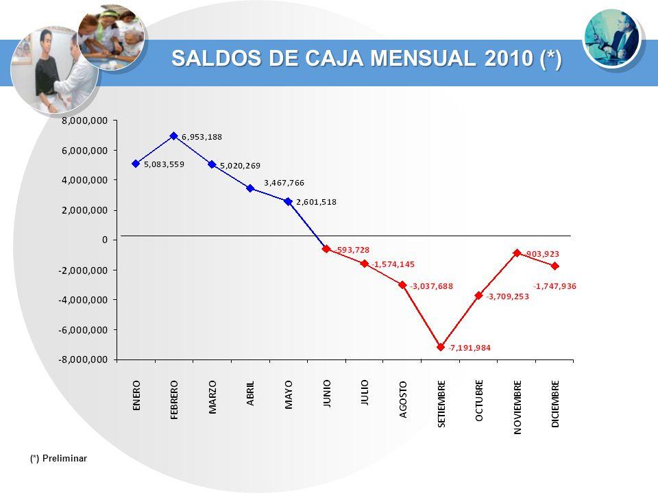 SALDOS DE CAJA MENSUAL 2010 (*)
