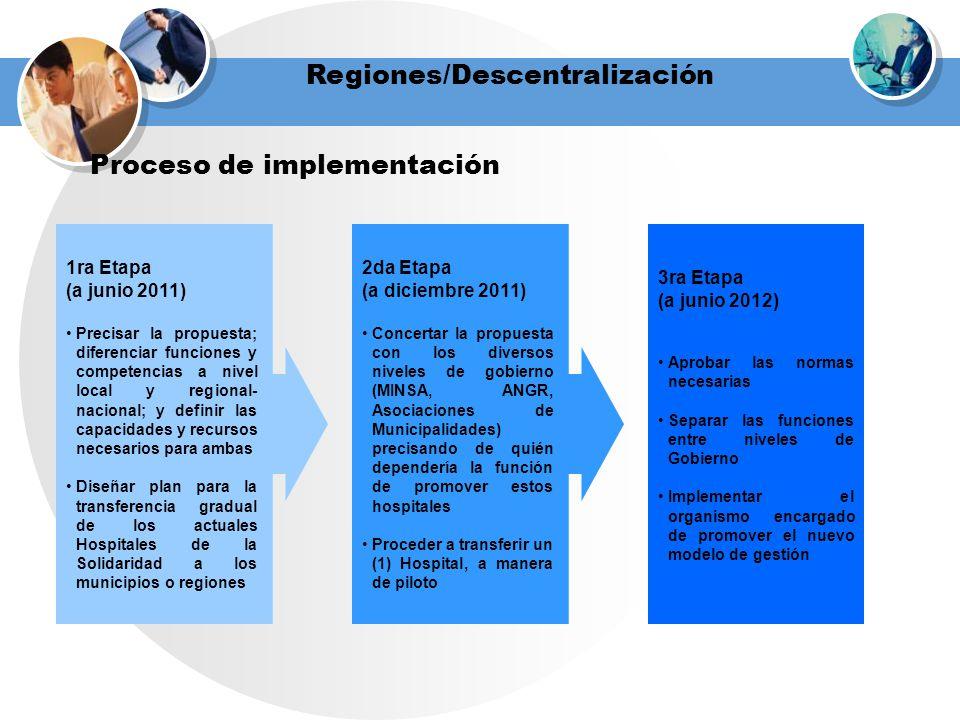 Regiones/Descentralización