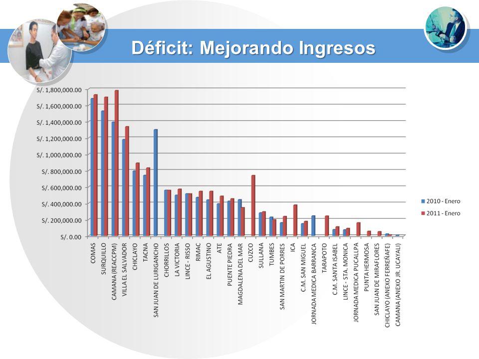 Déficit: Mejorando Ingresos