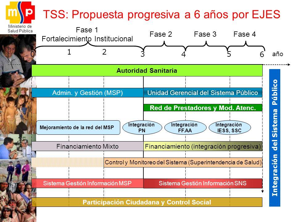 TSS: Propuesta progresiva a 6 años por EJES