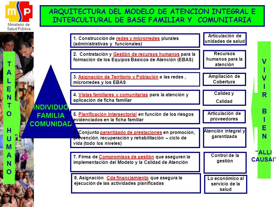 ARQUITECTURA DEL MODELO DE ATENCION INTEGRAL E INTERCULTURAL DE BASE FAMILIAR Y COMUNITARIA