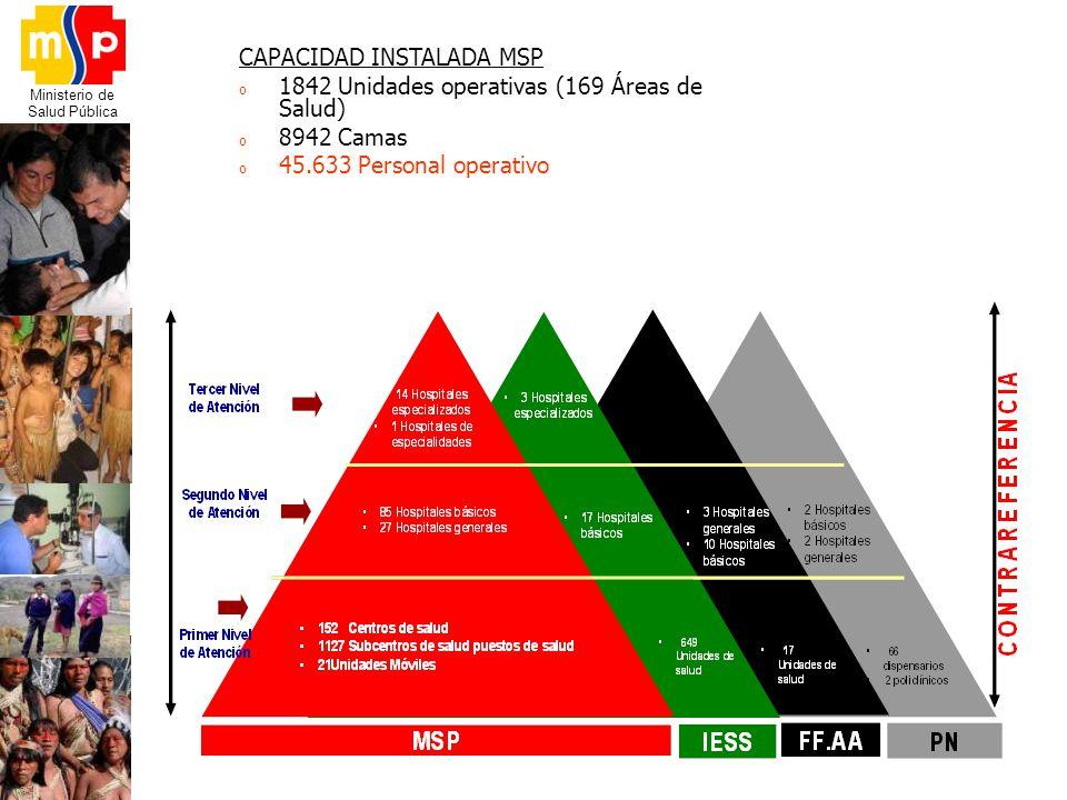 CAPACIDAD INSTALADA MSP