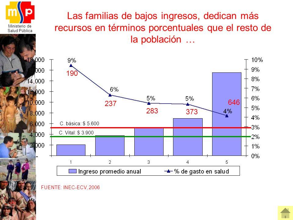 Las familias de bajos ingresos, dedican más recursos en términos porcentuales que el resto de la población …