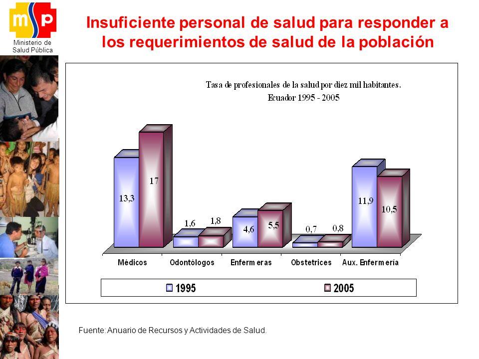 Insuficiente personal de salud para responder a los requerimientos de salud de la población