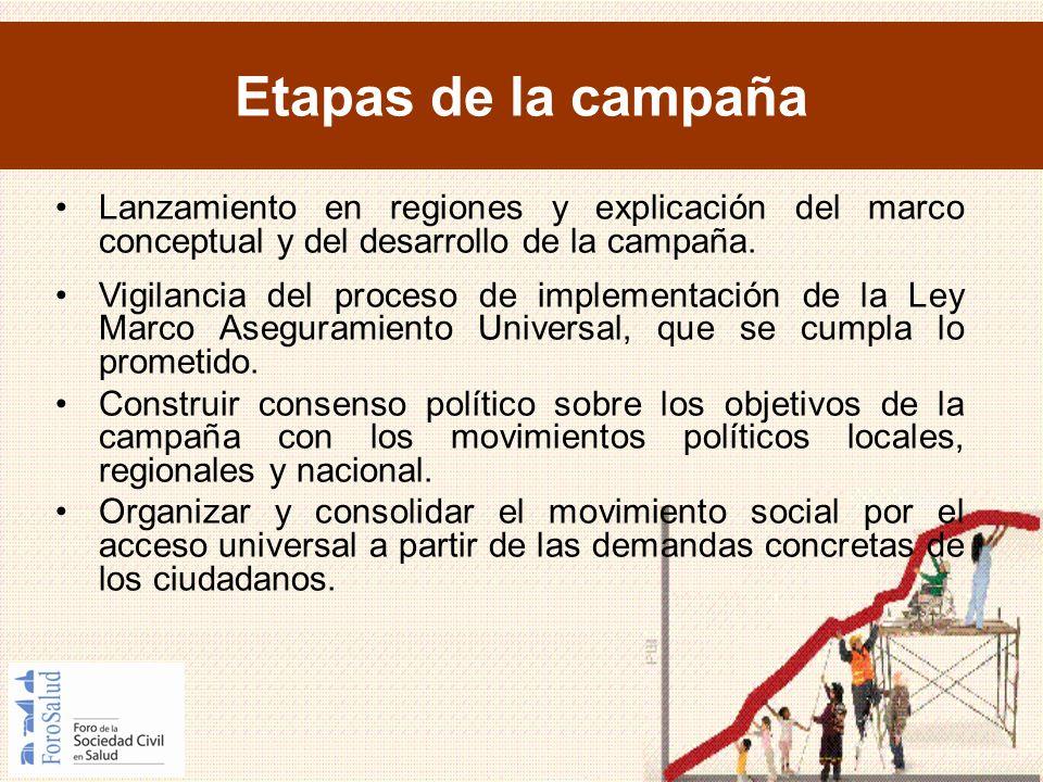 Etapas de la campaña Lanzamiento en regiones y explicación del marco conceptual y del desarrollo de la campaña.