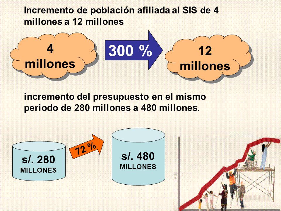 300 % 4 millones 12 millones s/. 480 s/. 280