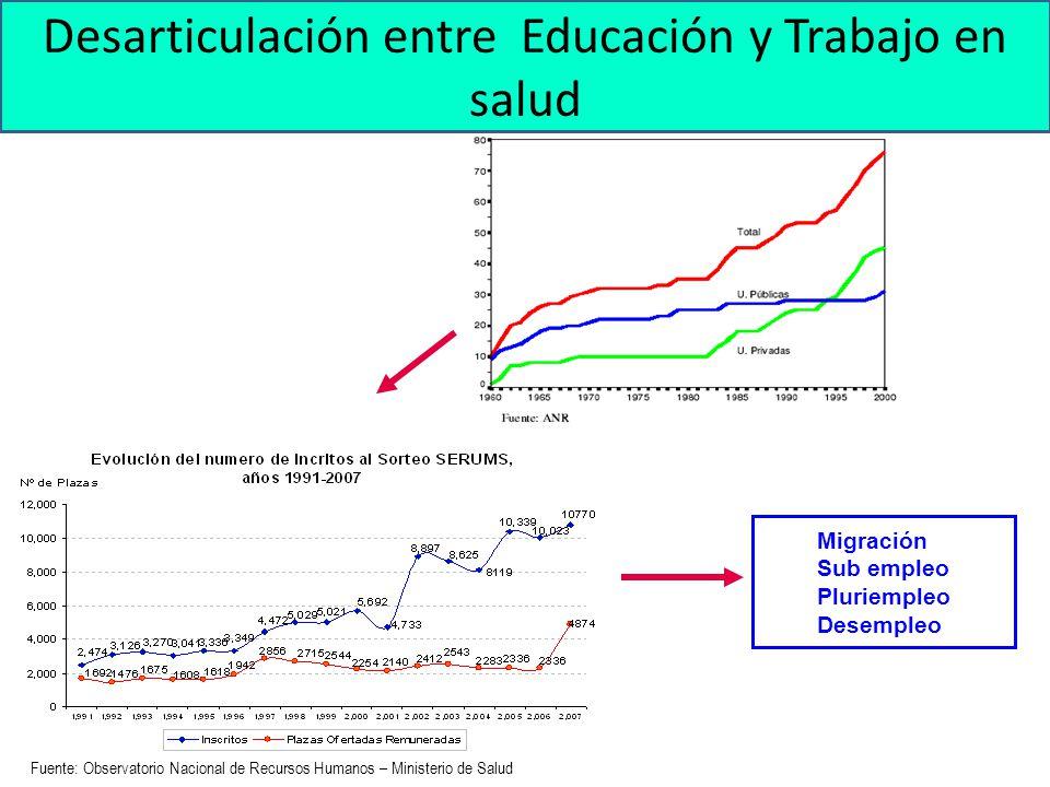 Desarticulación entre Educación y Trabajo en salud