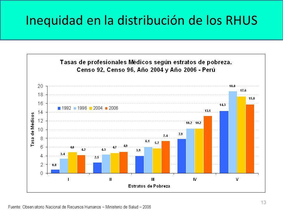 Inequidad en la distribución de los RHUS