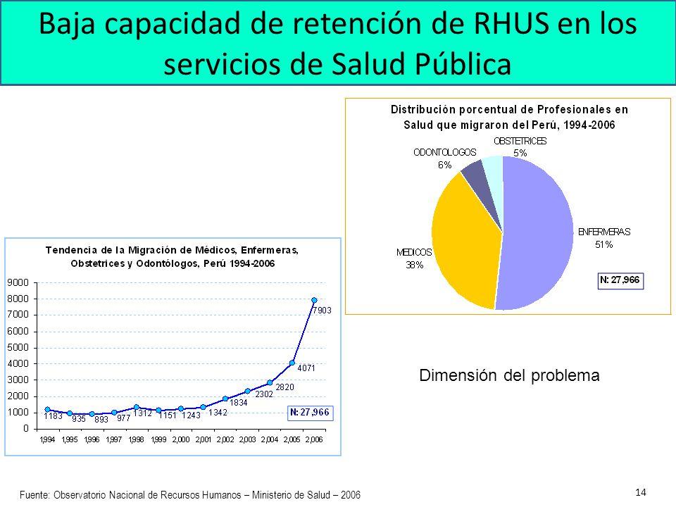 Baja capacidad de retención de RHUS en los servicios de Salud Pública
