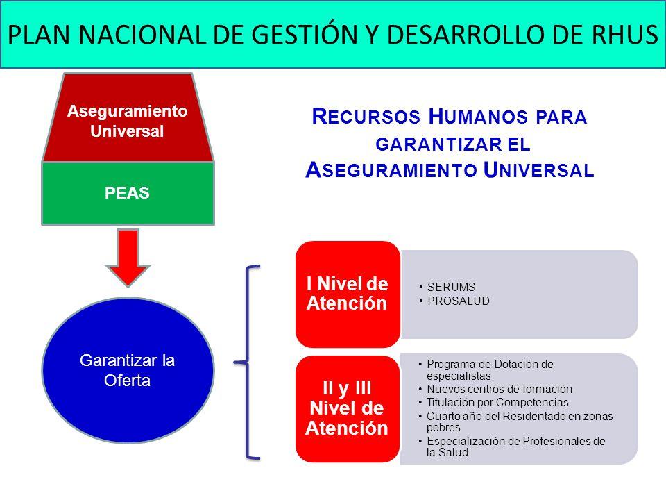 Recursos Humanos para garantizar el Aseguramiento Universal
