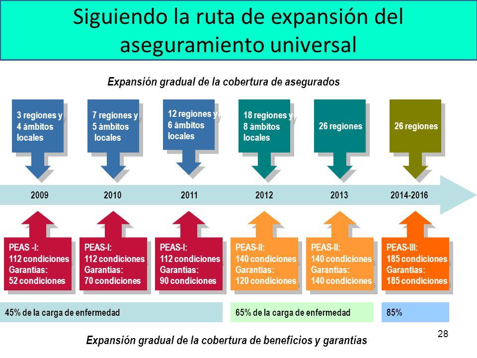 Siguiendo la ruta de expansión del aseguramiento universal