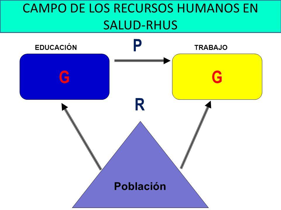 CAMPO DE LOS RECURSOS HUMANOS EN SALUD-RHUS