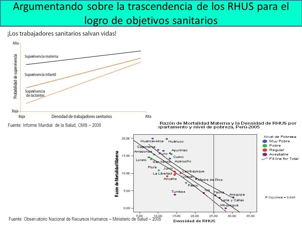 Argumentando sobre la trascendencia de los RHUS para el logro de objetivos sanitarios
