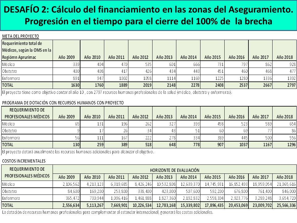 DESAFÍO 2: Cálculo del financiamiento en las zonas del Aseguramiento