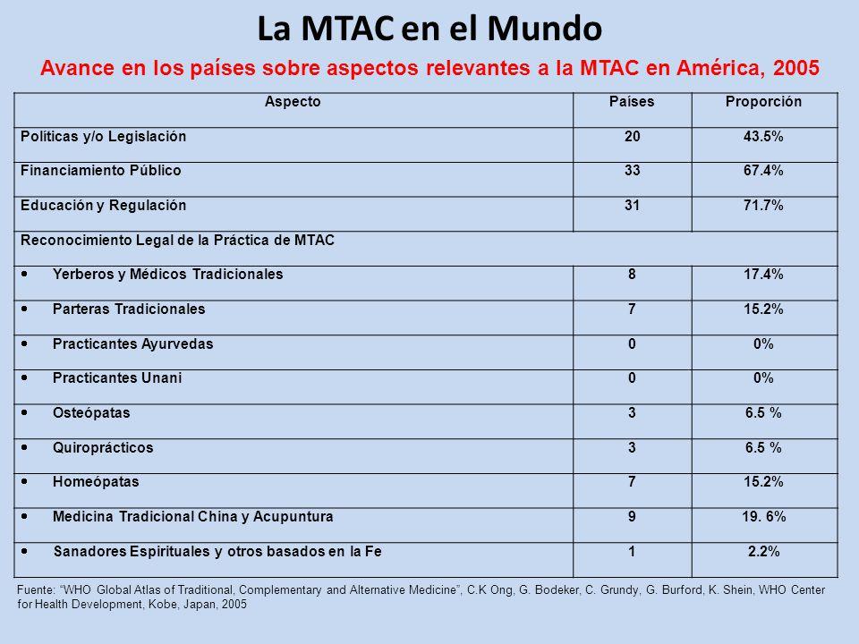 La MTAC en el Mundo Avance en los países sobre aspectos relevantes a la MTAC en América, 2005. Aspecto.
